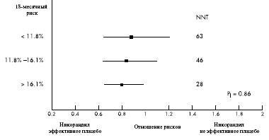 Эффективность никорандила стенокардии: результаты анализа данных в отдельных подгруппах пациентов