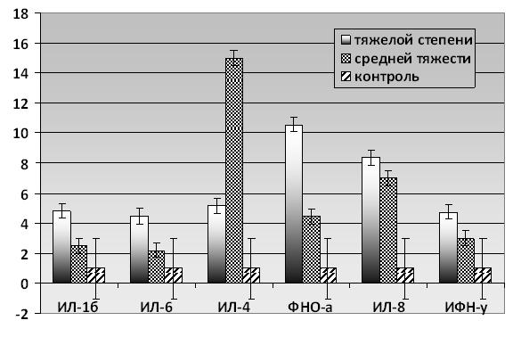 Влияние лефлуномида на показатели цитокинового статуса у больных псориатическим артритом
