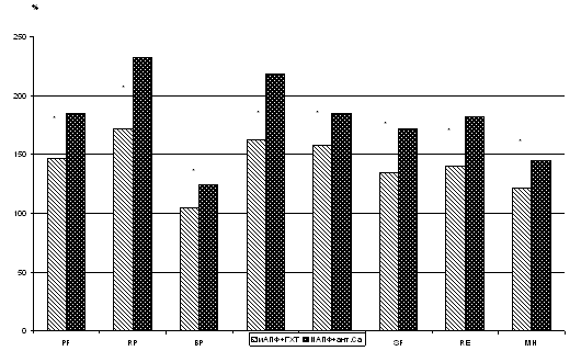 Сравнительная оценка суточного профиля артериального давления у больных с артериальной гипертонией на фоне лечения комбинациями эналаприла с гидрохлортиазидом и эналаприла с амлодипином