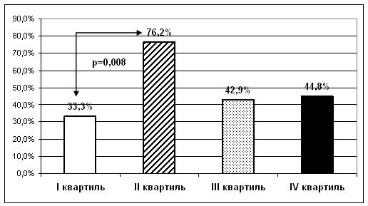 Дислипидемия и риск сердечно-сосудистых осложнений у больных гипертонической болезнью с различной скоростью трансмембранного ионотранспорта