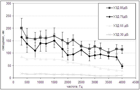 Исследование подвижности барабанной перепонки лазерным автодинным методом у отологически нормальных лиц и при различной патологии уха