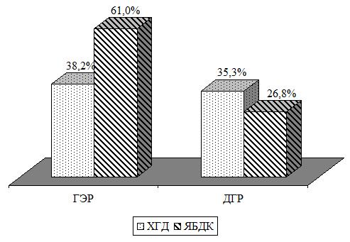 Комплексный подход к устранению воспалительных и моторно-эвакуаторных изменений верхних отделов пищеварительного тракта у детей при инфицировании Helicobacter pylori