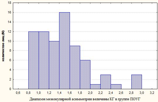 Межокулярная асимметрия корнеального гистерезиса в норме и при первичной открытоугольной глаукоме