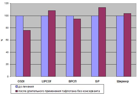 Особенности гипотензивной терапии больных глаукомой препаратами, не содержащими консервантов