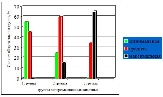 Влияние различных способов введения триамцинолона ацетонида на течение открытой травмы глаза (экспериментальное исследование)