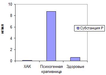 Участие нейрогенного воспаления в патогенезе хронической психогенной крапивницы