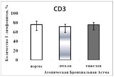 Структура основных популяций лимфоцитов у больных атопической бронхиальной астмой разной степени тяжести