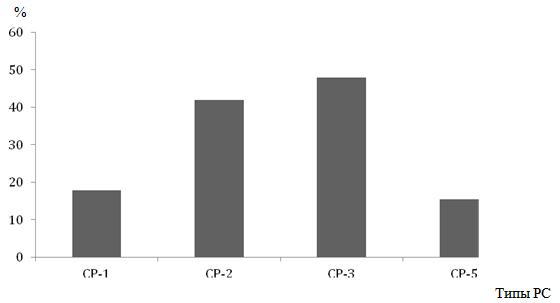 Экспрессия рецепторов к соматостатину 1, 2, 3 и 5 типов в нейроэндокринных опухолях поджелудочной железы