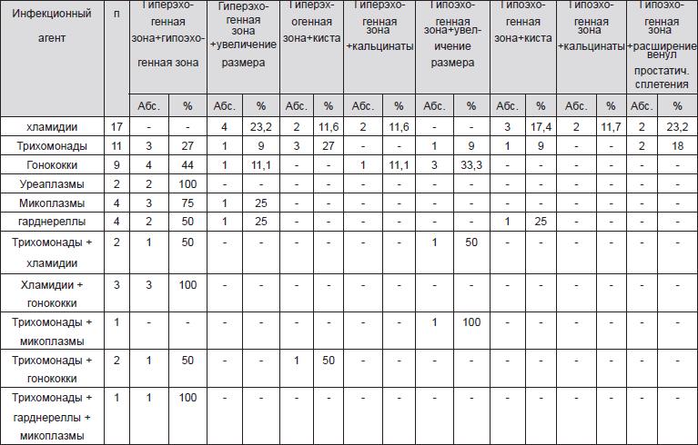 Особенности сексуальной дисфункции у мужчин больных хроническим простатитом, ассоциированным с инфекциями, передаваемыми половым путем