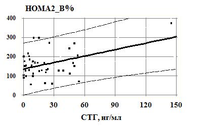 Частота, структура и механизмы формирования нарушений глюкозного гомеостаза у больных акромегалией