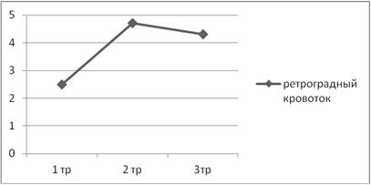 Физиологические и патологические изменения вен малого таза в практике акушера-гинеколога, невролога и сосудистого хирурга